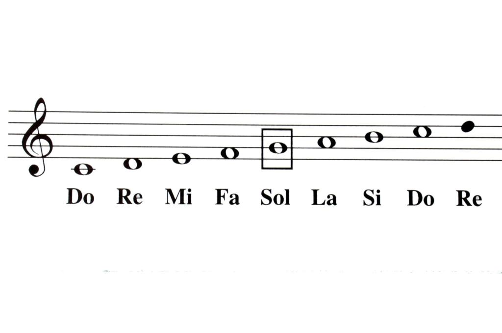 Clave de Sol y notas en el pentagrama