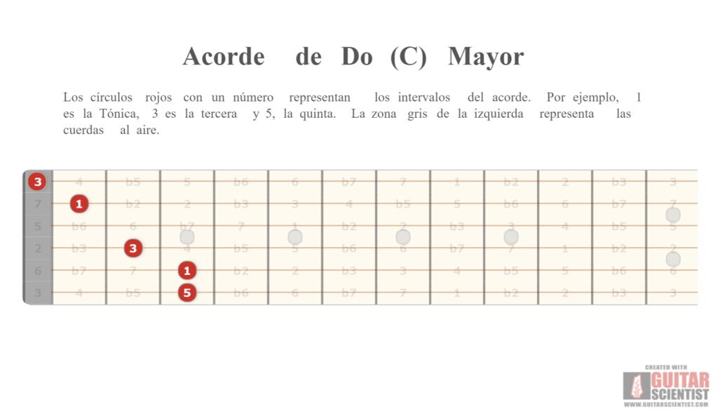Ejemplo de acorde de C Mayor