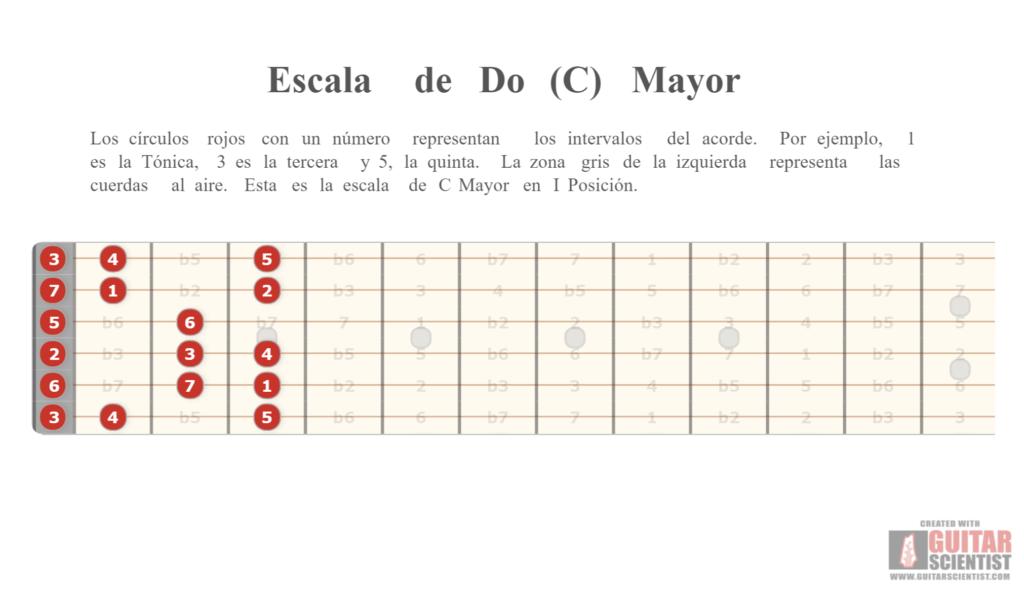 Ejemplo de escala de C Mayor