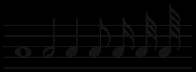 Figuras musicales en el pentagrama