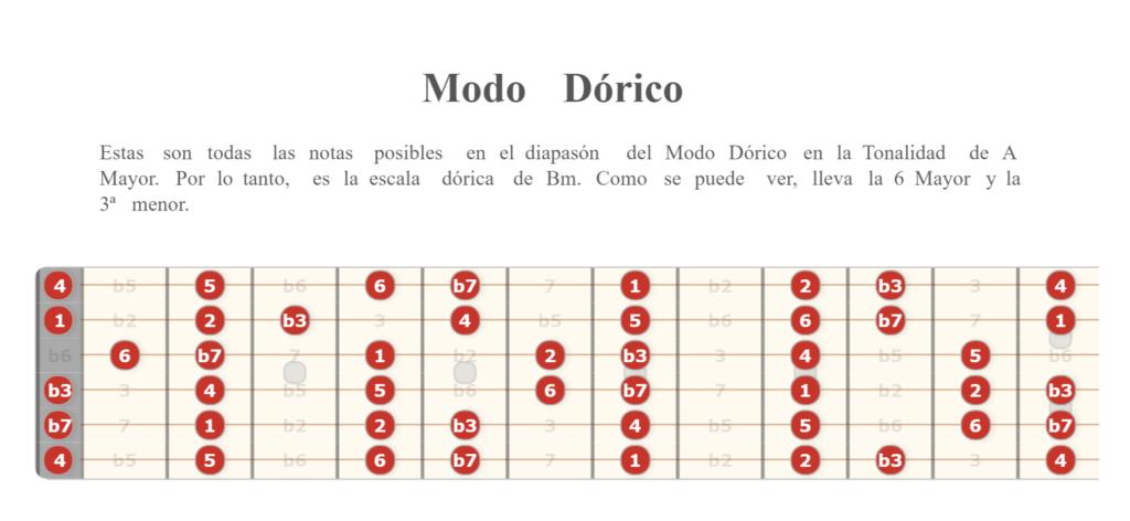 Modo Dórico en guitarra