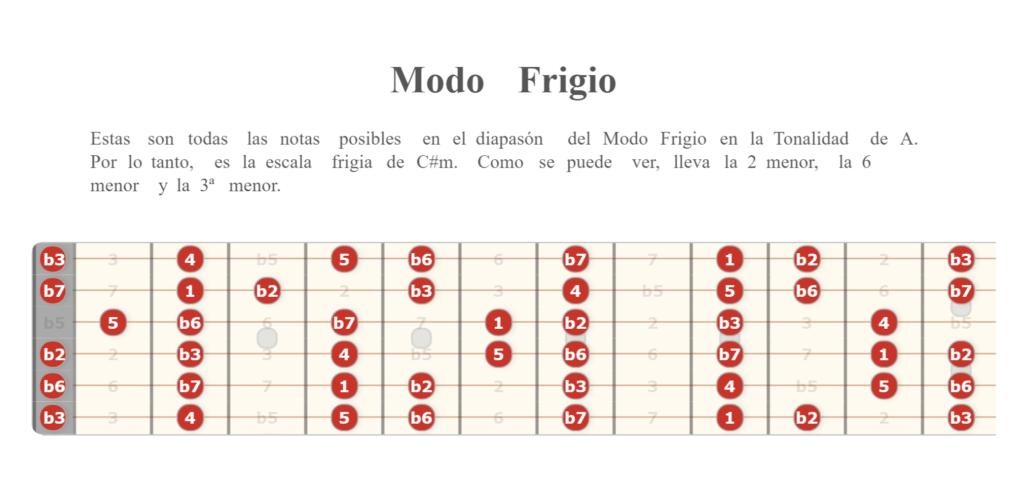 Modo Frigio en guitarra