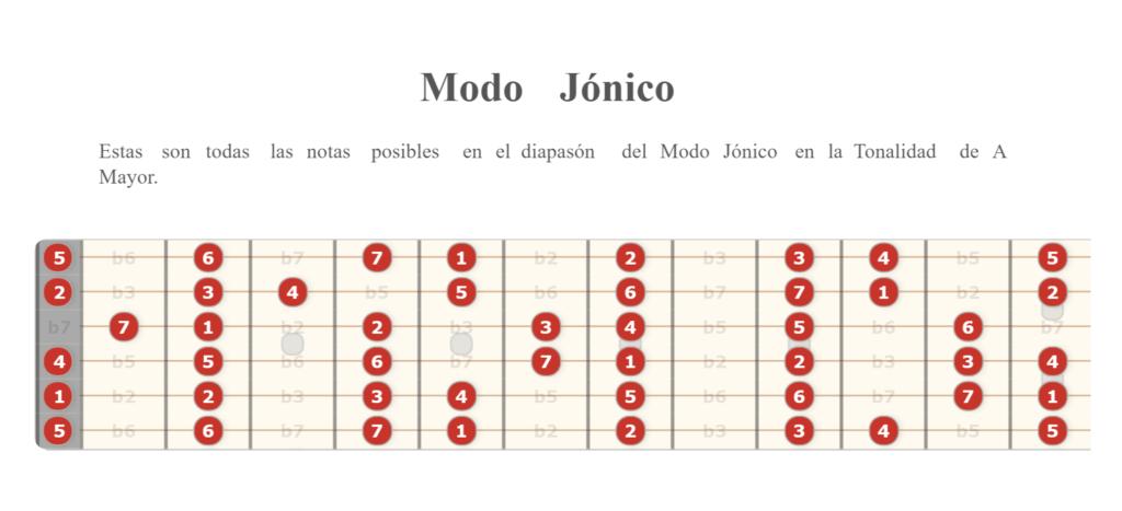 Modo Jónico en guitarra