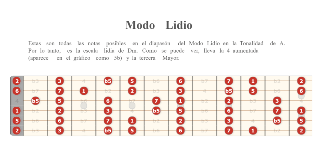 Modo Lidio en guitarra