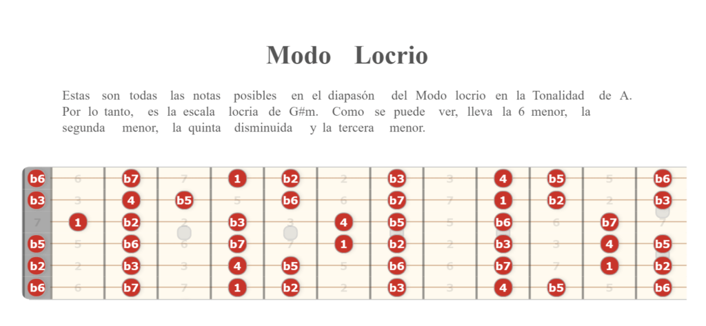 Modo Locrio en la guitarra