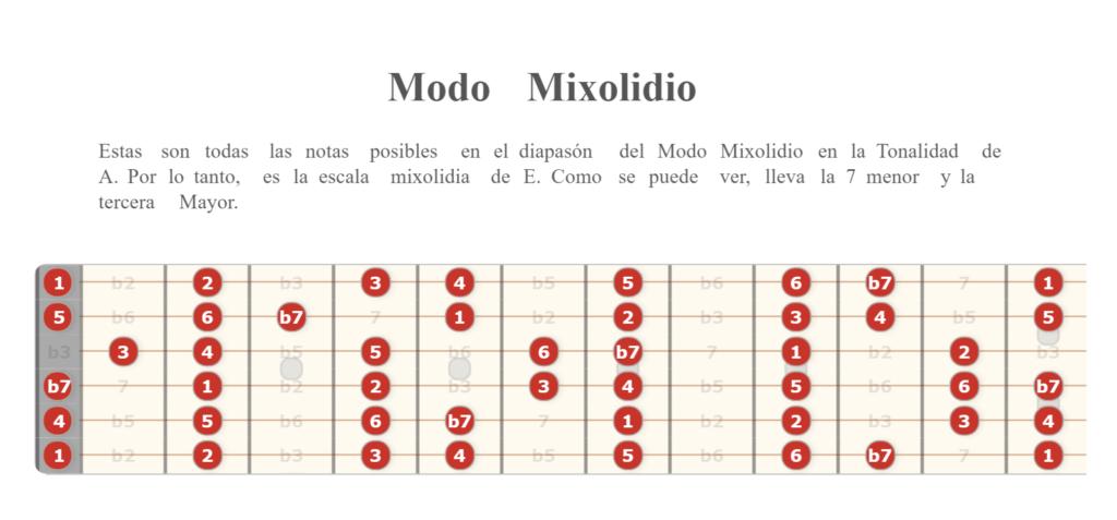 Modo Mixolidio en guitarra