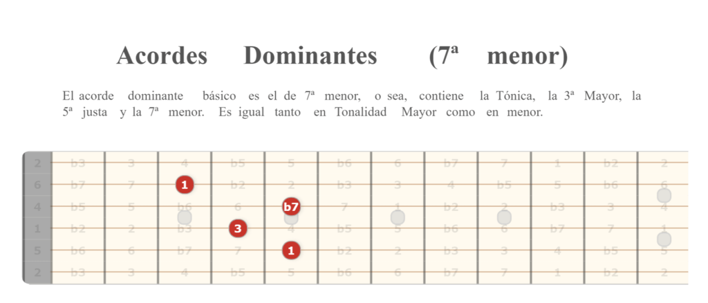 Acorde de Dominante. Modelo II.