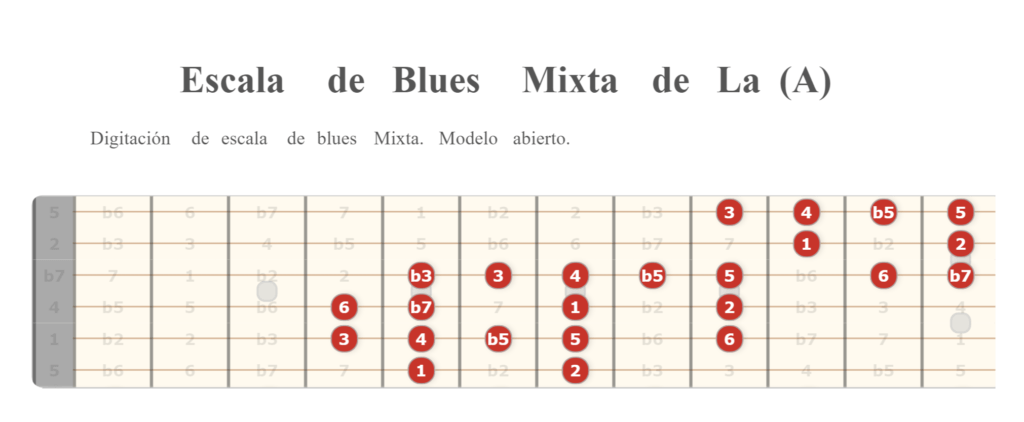 Escala de Blues Mixta de A