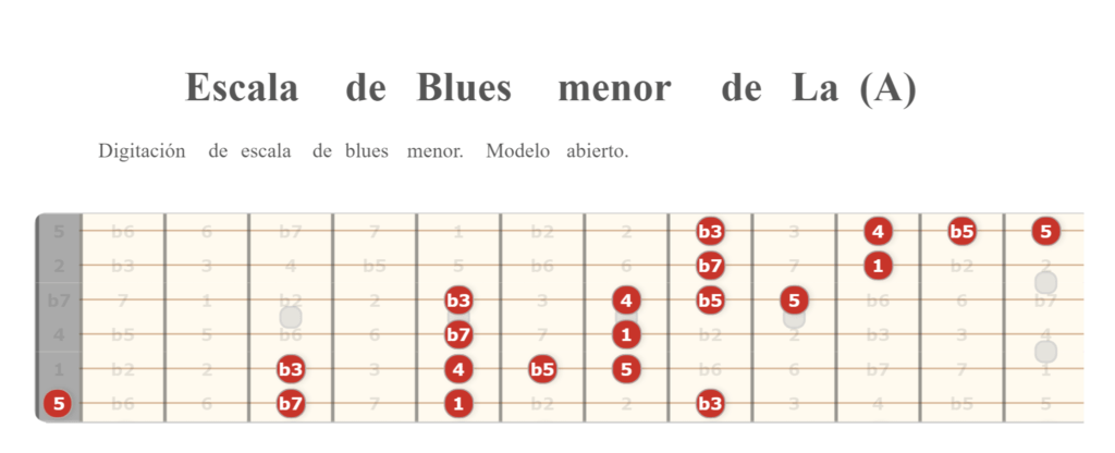 Escala de Blues menor de La (A)