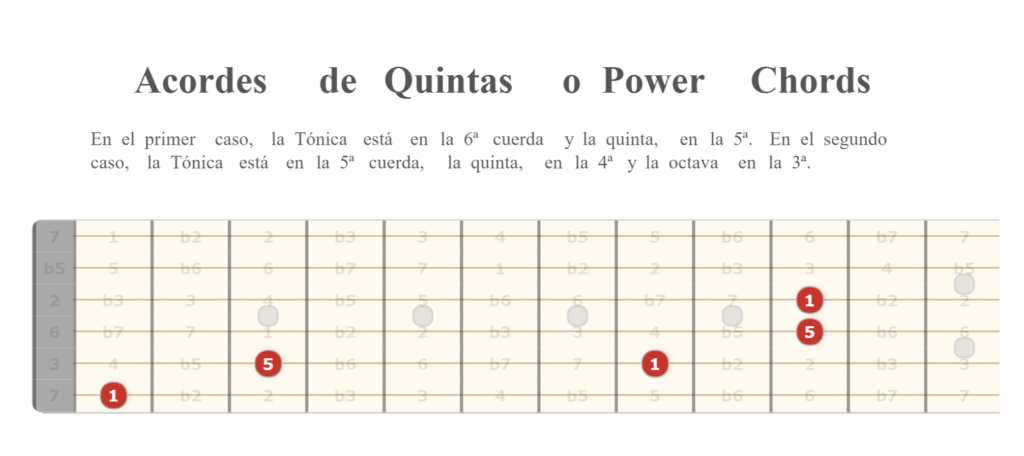 Acordes de Quinta o Power Chords